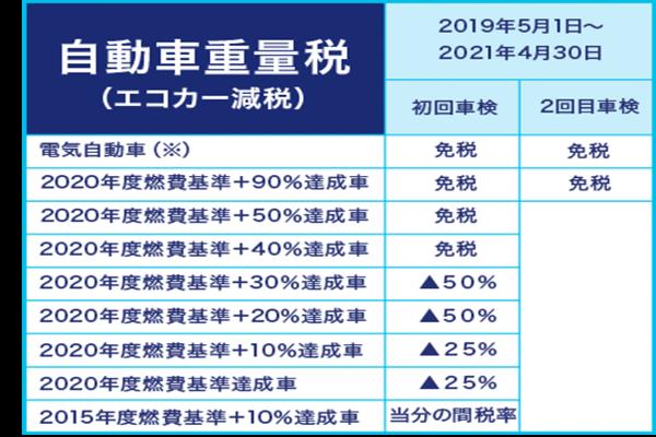 img extension1 1 2 - 【自動車重量税】難しいことをシンプルに解説!
